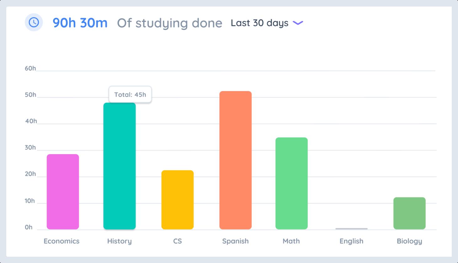 See Your Progress in Shovel App