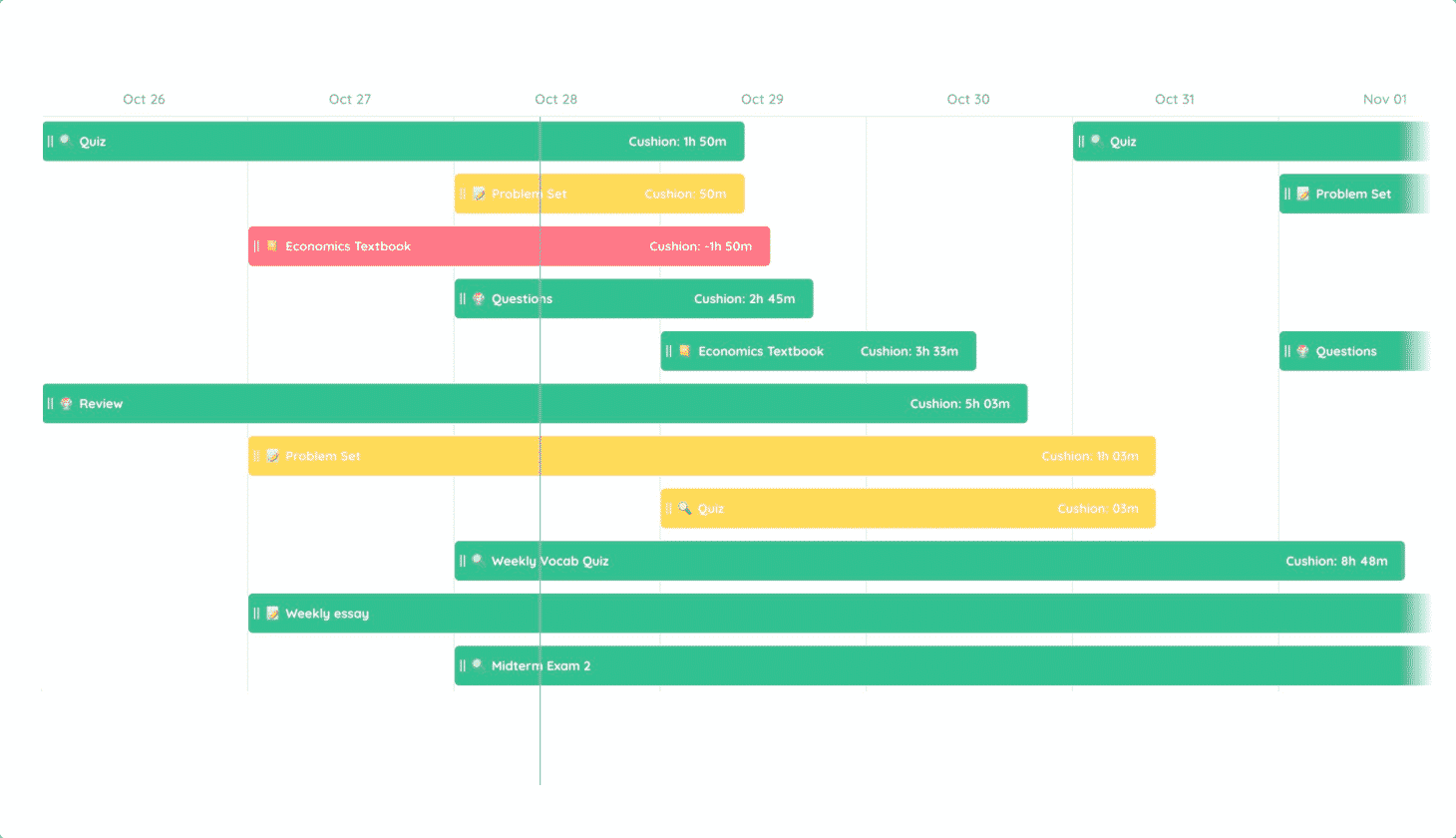 The Timeline Graph